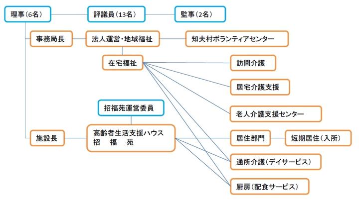 知夫社協組織図.JPG